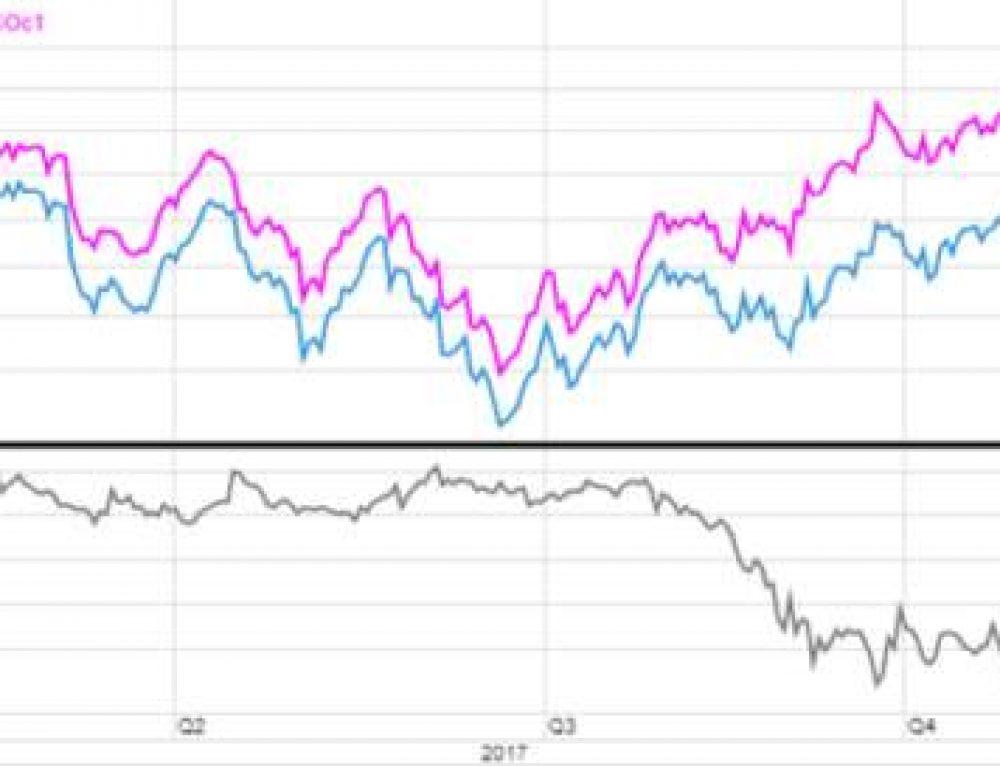 Prețul petrolului crește, susținut de scăderea stocurilor și probleme cu furnizarea – #SaxoStrats
