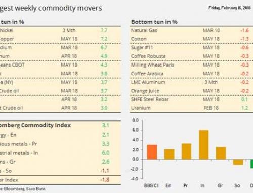 Analiză săptămânală Saxo Bank: mărfurile, în creștere în contextul scăderii dolarului în combinație cu inflația