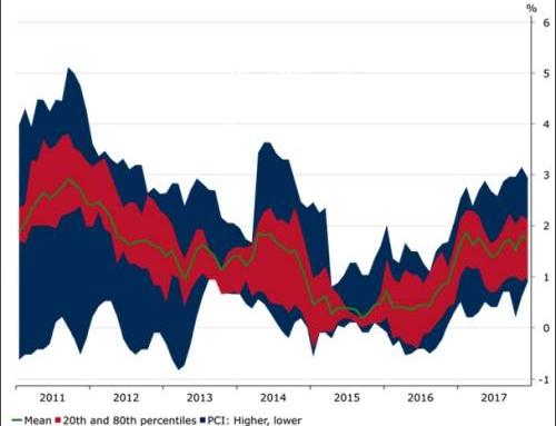Conflictele si inflatia ameninta aurul si petrolul – Analiza Saxo Bank