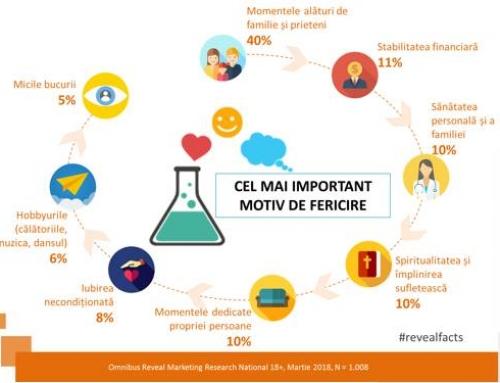 Studiu Reveal Marketing Research: Romanii, mai fericiti la munca decat acasa