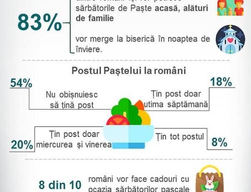 Studiu: Ce fac românii de Paște? (studiu 2019)