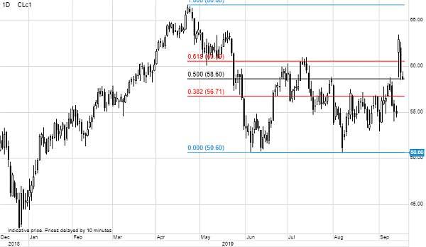 Pretul petrolului ramane crescut, la fel si riscurile geopolitice - Analiza Saxo Bank