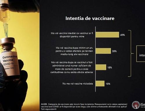 Studiu iSense Solutions: 46% dintre români sunt dispuși să se vaccineze împortiva COVID-19