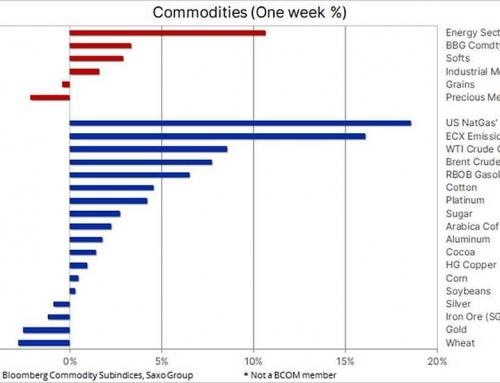 Perspectivele de creștere euforică ridică petrolul în timp ce argintul se prăbușește – Analiza Saxo Bank